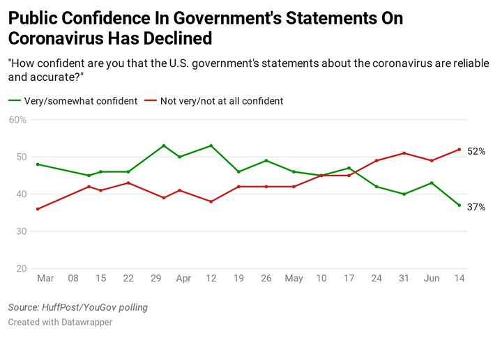 Results of HuffPost/YouGov tracking data on trust in the government on coronavirus.